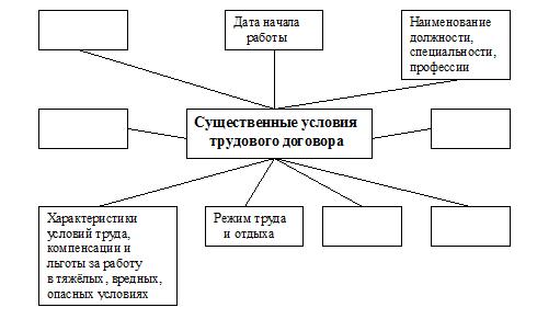 Контрольная работа по праву 9