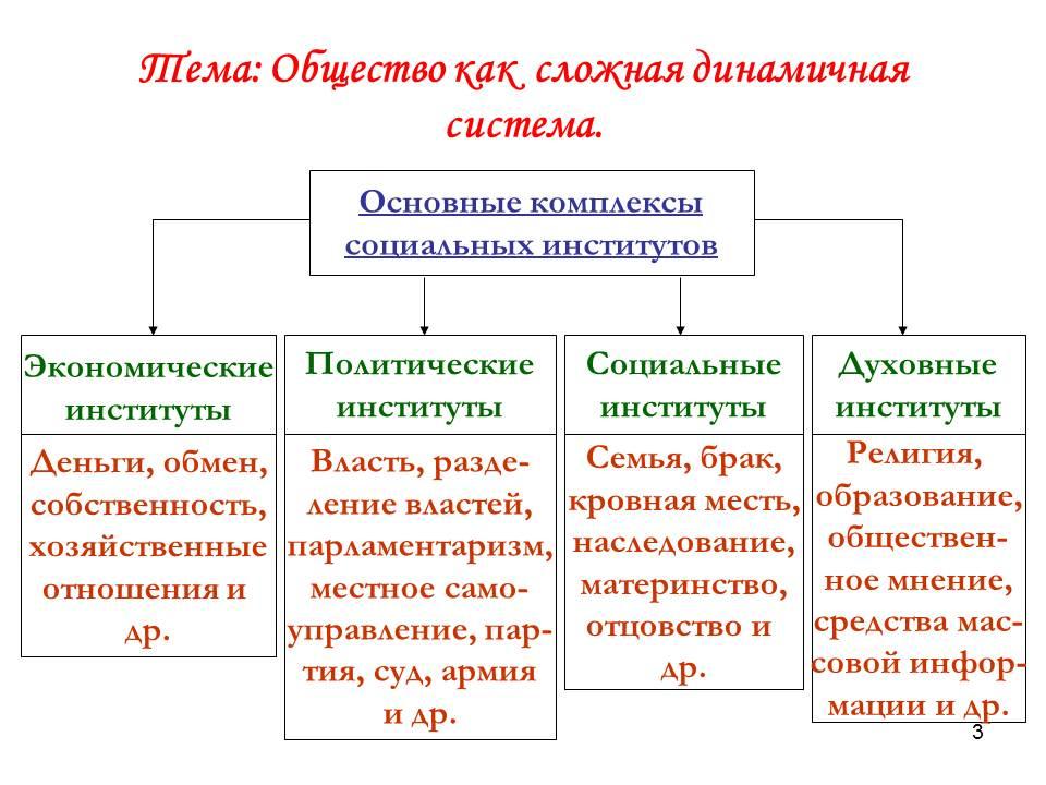 Конспект урока по обществознанию на тему общество как сложная динамичная система