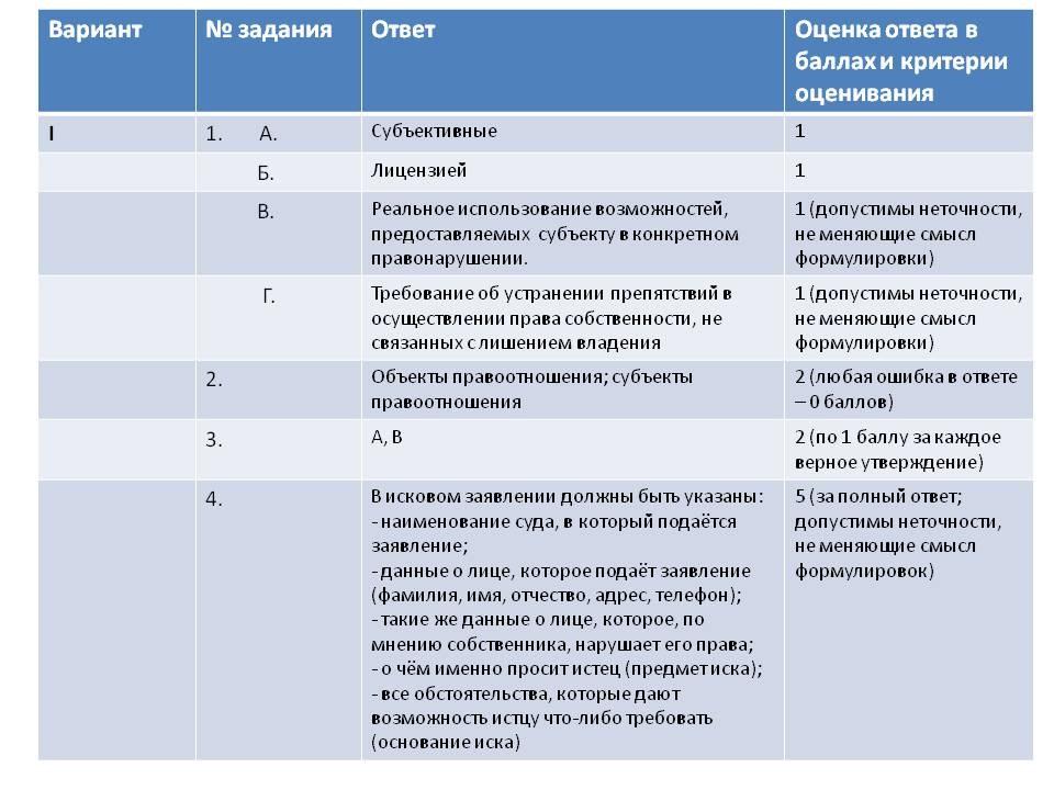 ЕГЭ Контрольная работа по праву класс Общая характеристика  Оценка ответа и критерии оценивания