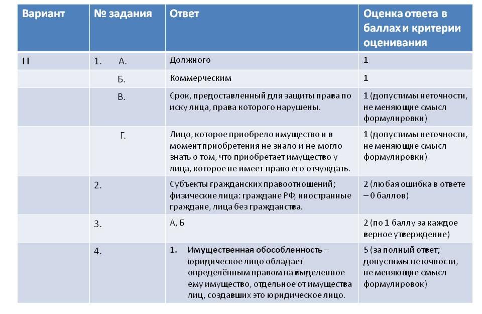 ЕГЭ Контрольная работа по праву класс Общая характеристика  Вариант 2 Задания 1 2 3 4