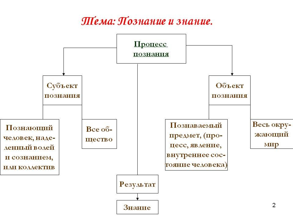 Познание