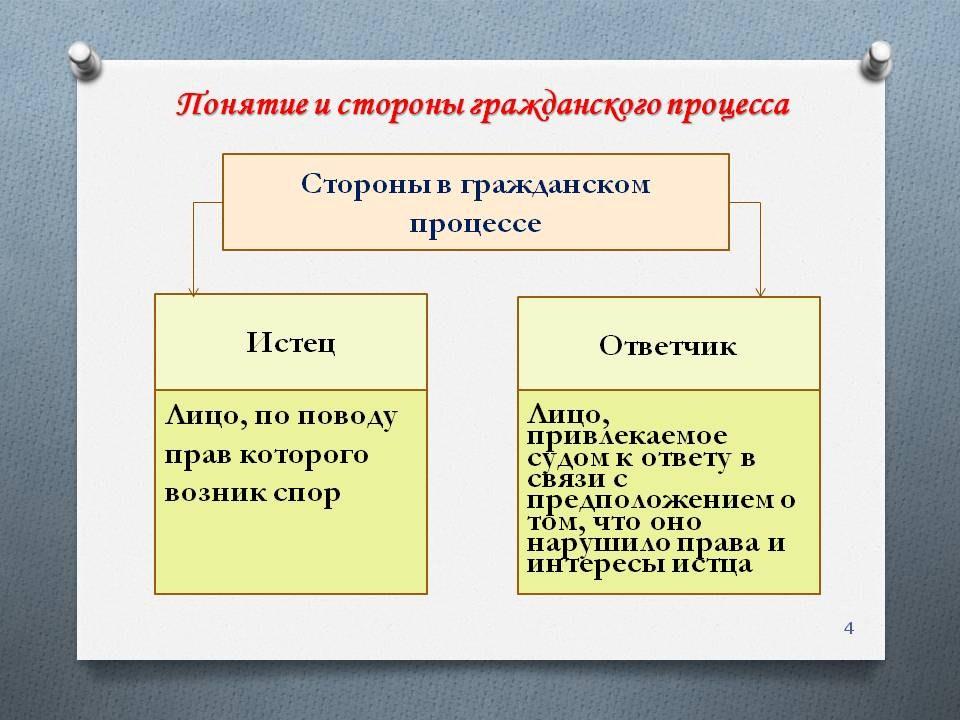 Диплом Процессуально правовое положение сторон в гражданском   в гражданском процессе диплом align left vspace 14 hspace 14 > Таким образом ответчик представляет собой такого участника процесса который