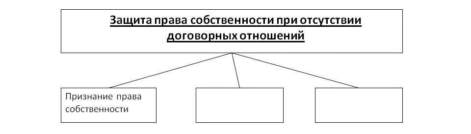 ЕГЭ Контрольная работа по праву класс Общая характеристика  Вариант 3 Таблица 3