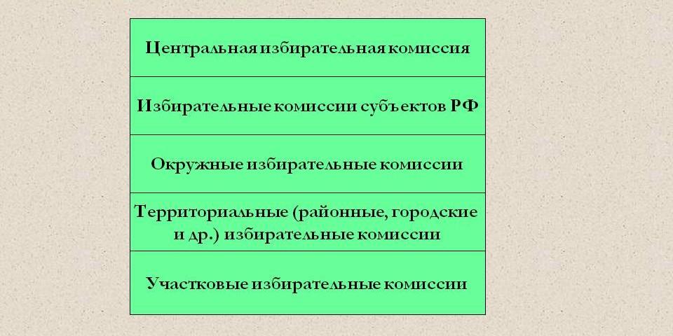Схема - Система избирательных