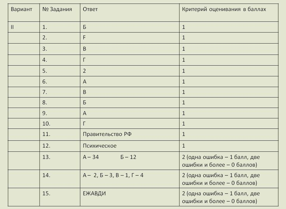ЕГЭ Проверочная работа по праву класс Критерии оценивания 2 Вариант